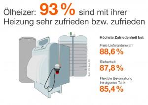 IWO-Pressegrafik_Umfrage_Zufriedenheit