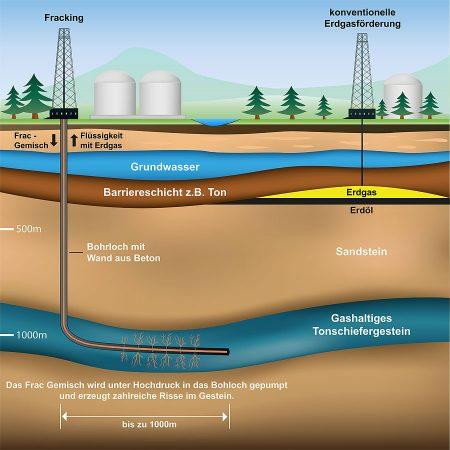 Grafik zur Funktionsweise von Fracking